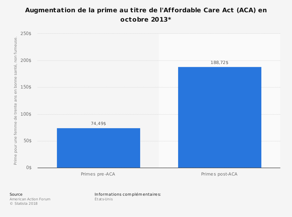 Statistique: Augmentation de la prime au titre de l'Affordable Care Act (ACA) en octobre 2013* | Statista
