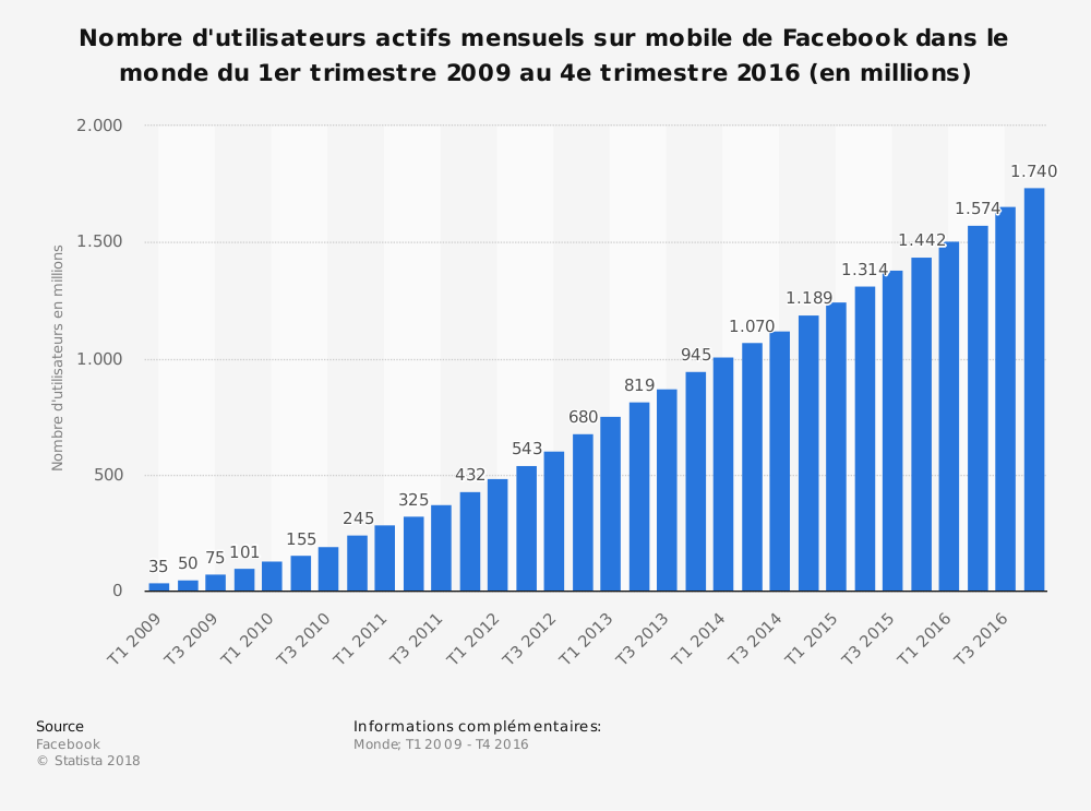 Statistique: Nombre d'utilisateurs actifs mensuels sur mobile de Facebook dans le monde du 1er trimestre 2009 au 4e trimestre 2016 (en millions) | Statista