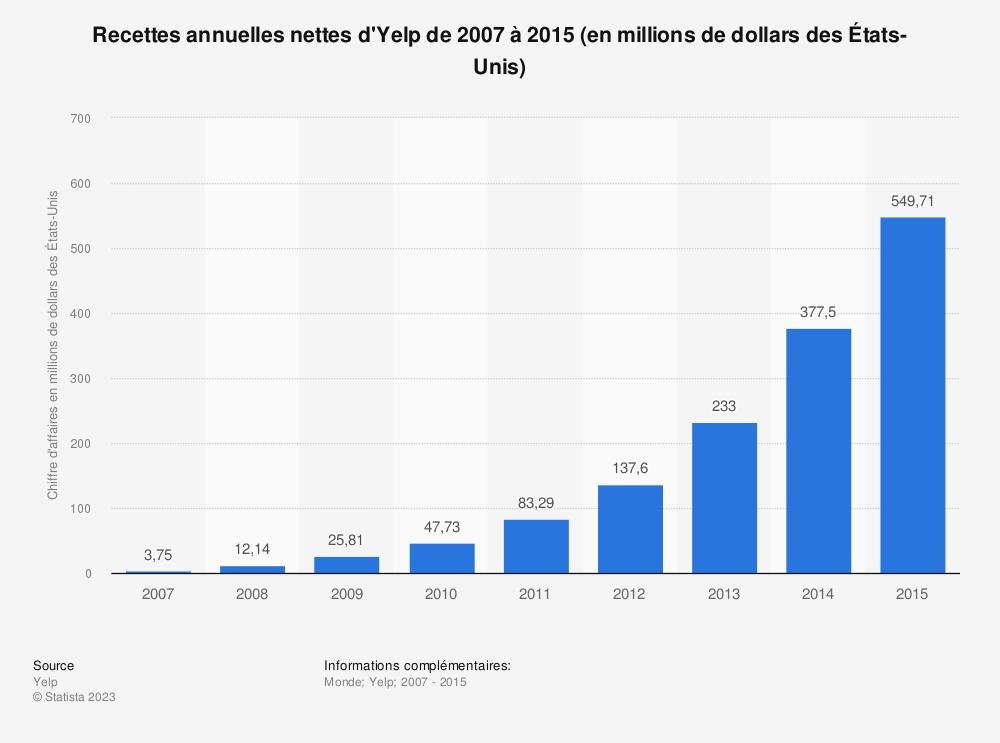 Statistique: Recettes annuelles nettes d'Yelp de 2007 à 2015 (en millions de dollars des États-Unis) | Statista
