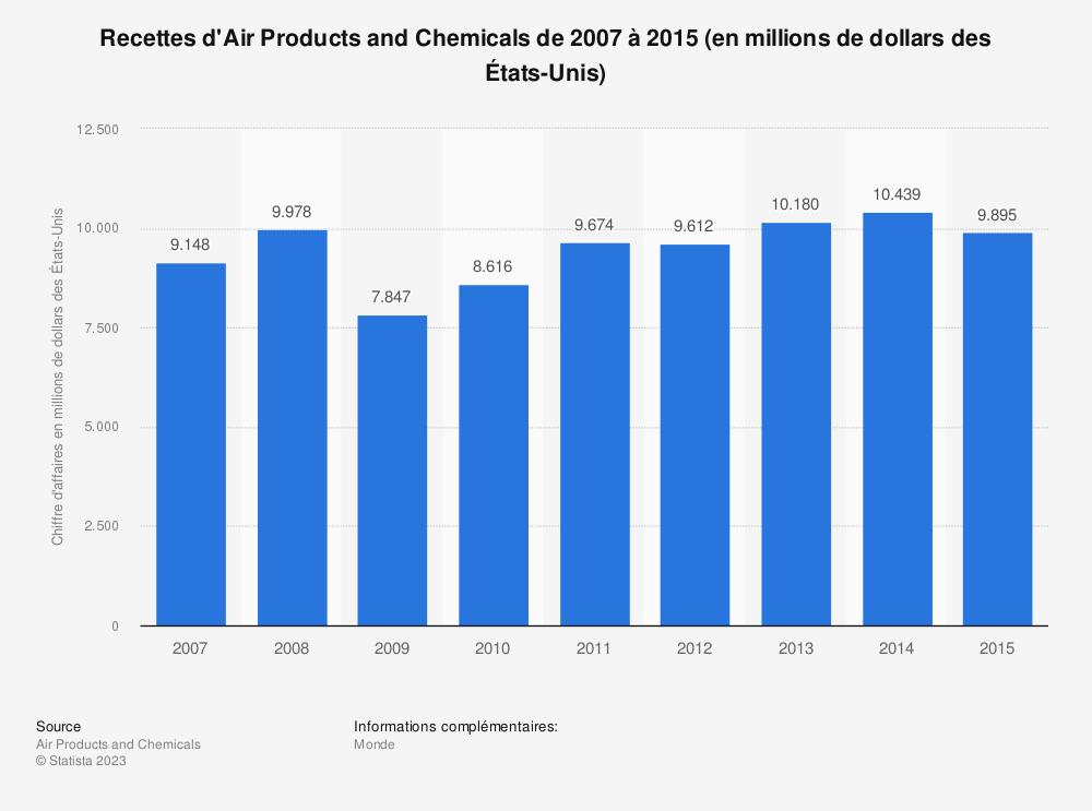 Statistique: Recettes d'Air Products and Chemicals de 2007 à 2015 (en millions de dollars des États-Unis) | Statista