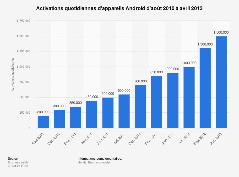 Statistique: Activations quotidiennes d'appareils Android d'août 2010 à avril 2013 | Statista