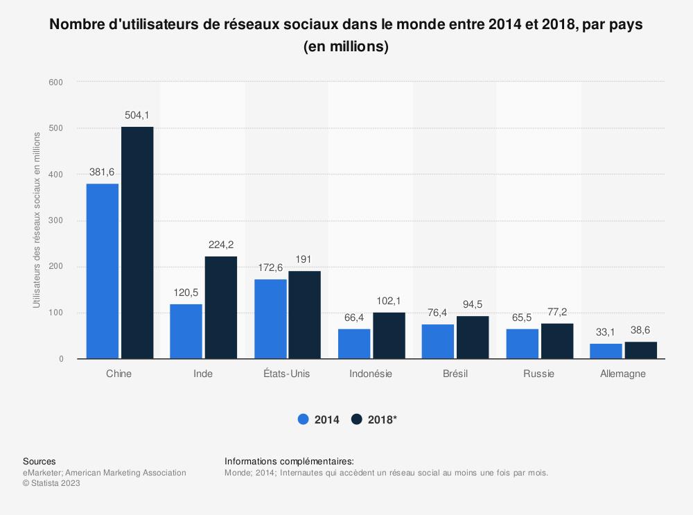Statistique: Nombre d'utilisateurs de réseaux sociaux dans le monde entre 2014 et 2018, par pays (en millions) | Statista