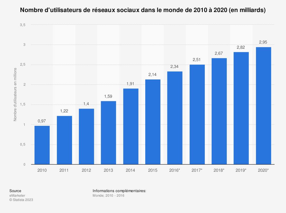 Statistique: Nombre d'utilisateurs de réseaux sociaux dans le monde de 2010 à 2020 (en milliards) | Statista