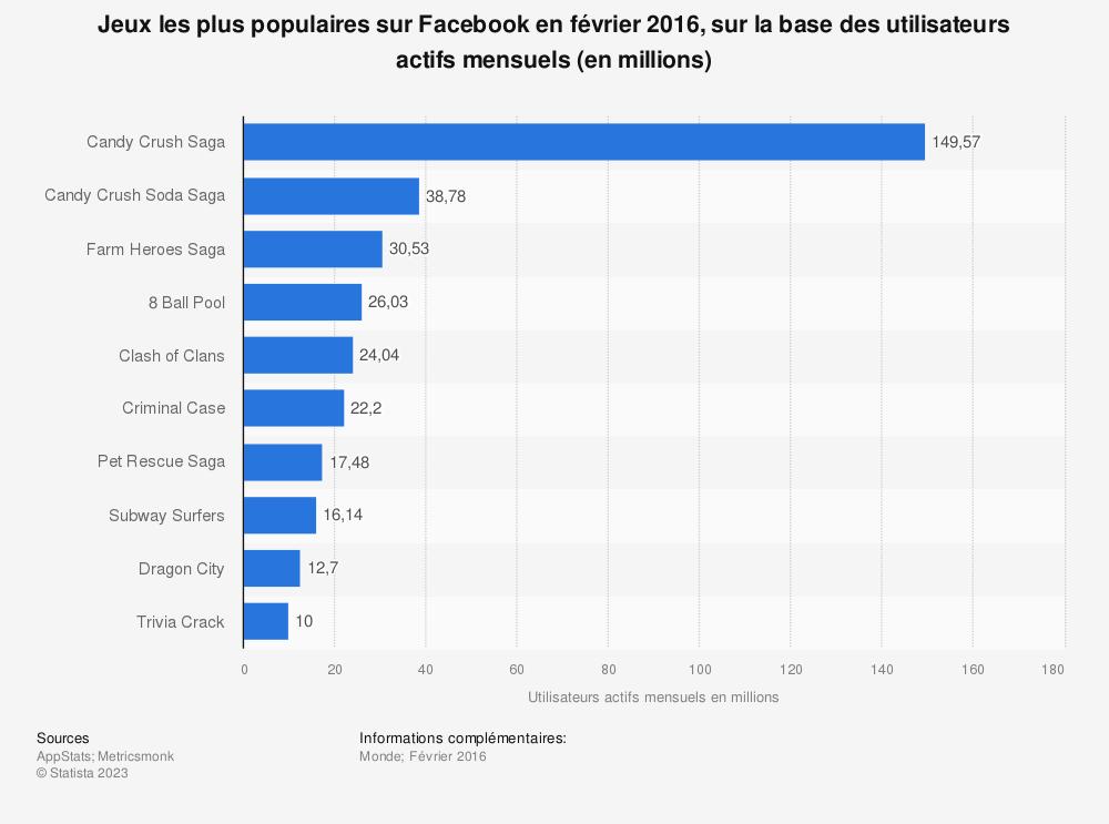 Statistique: Jeux les plus populaires sur Facebook en février2016, sur la base des utilisateurs actifs mensuels (en millions) | Statista