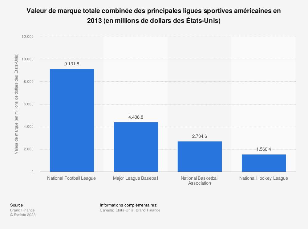 Statistique: Valeur de marque totale combinée des principales ligues sportives américaines en 2013 (en millions de dollars des États-Unis) | Statista