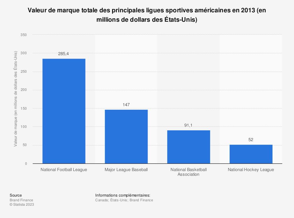 Statistique: Valeur de marque totale des principales ligues sportives américaines en 2013 (en millions de dollars des États-Unis) | Statista