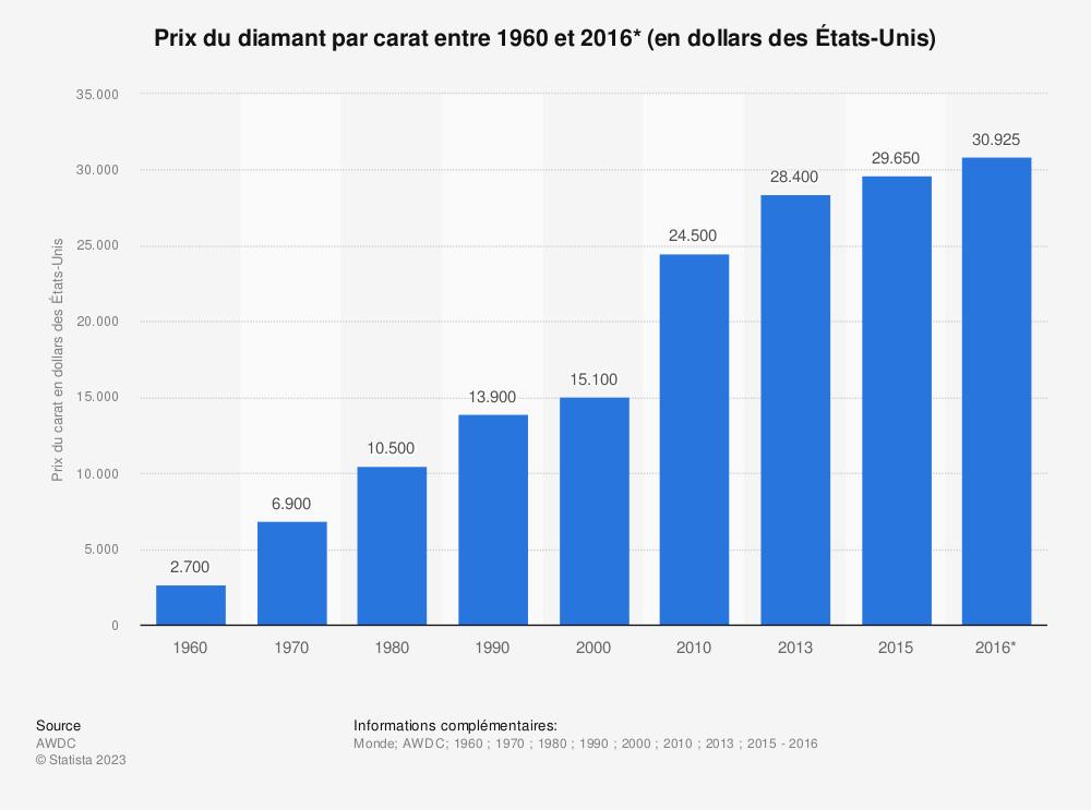 Statistique: Prix du diamant par carat entre 1960 et 2016* (en dollars des États-Unis) | Statista