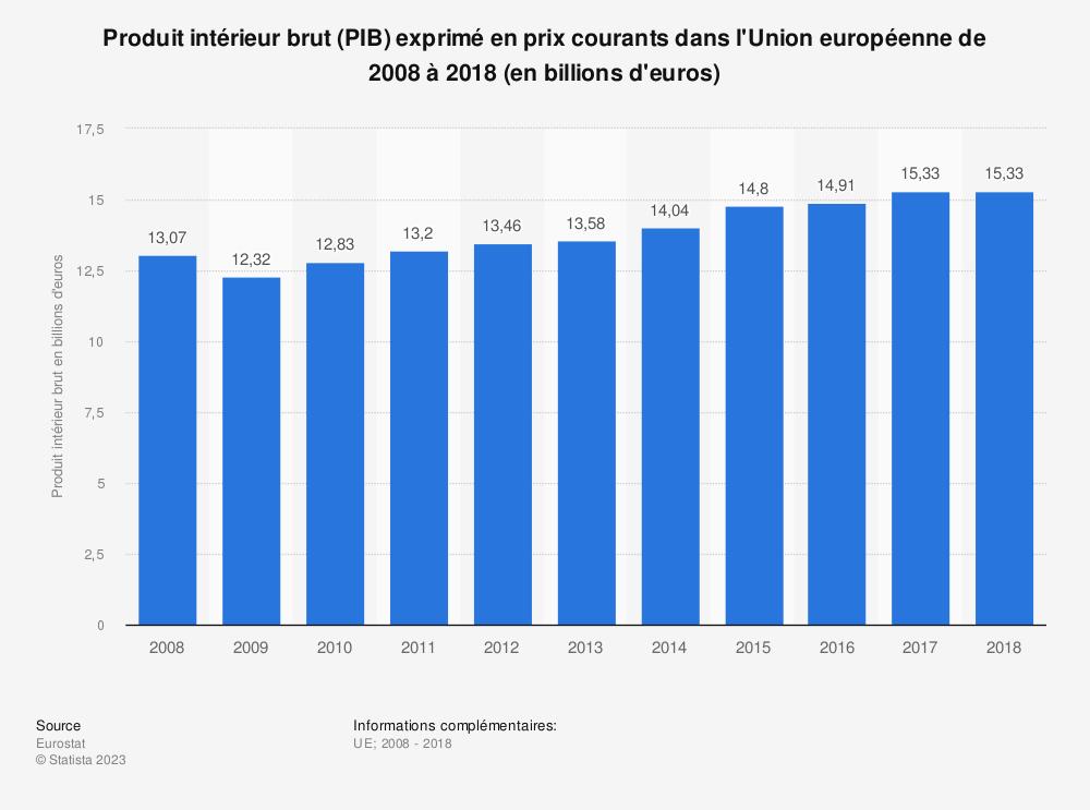 Statistique: Produit intérieur brut (PIB) exprimé en prix courants dans l'Union européenne de 2008 à 2018 (en billions d'euros) | Statista