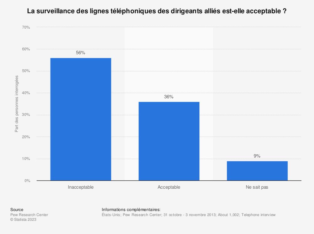 Statistique: La surveillance des lignes téléphoniques des dirigeants alliés est-elle acceptable? | Statista