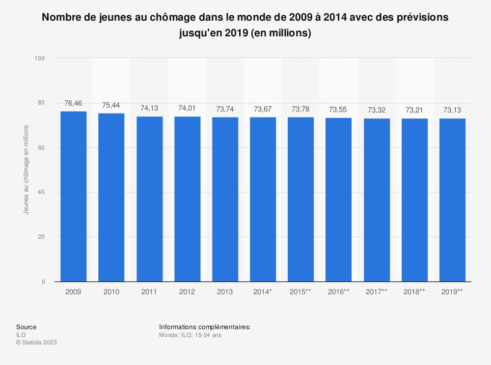 Statistique: Nombre de jeunes au chômage dans le monde de 2009 à 2014 avec des prévisions jusqu'en 2019 (en millions) | Statista