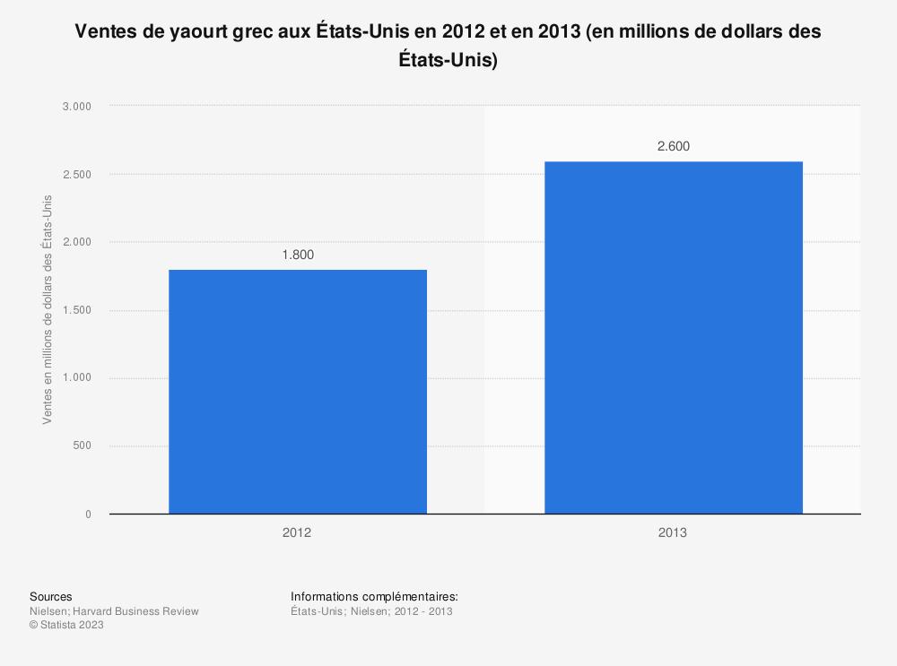 Statistique: Ventes de yaourt grec aux États-Unis en 2012 et en 2013 (en millions de dollars des États-Unis) | Statista