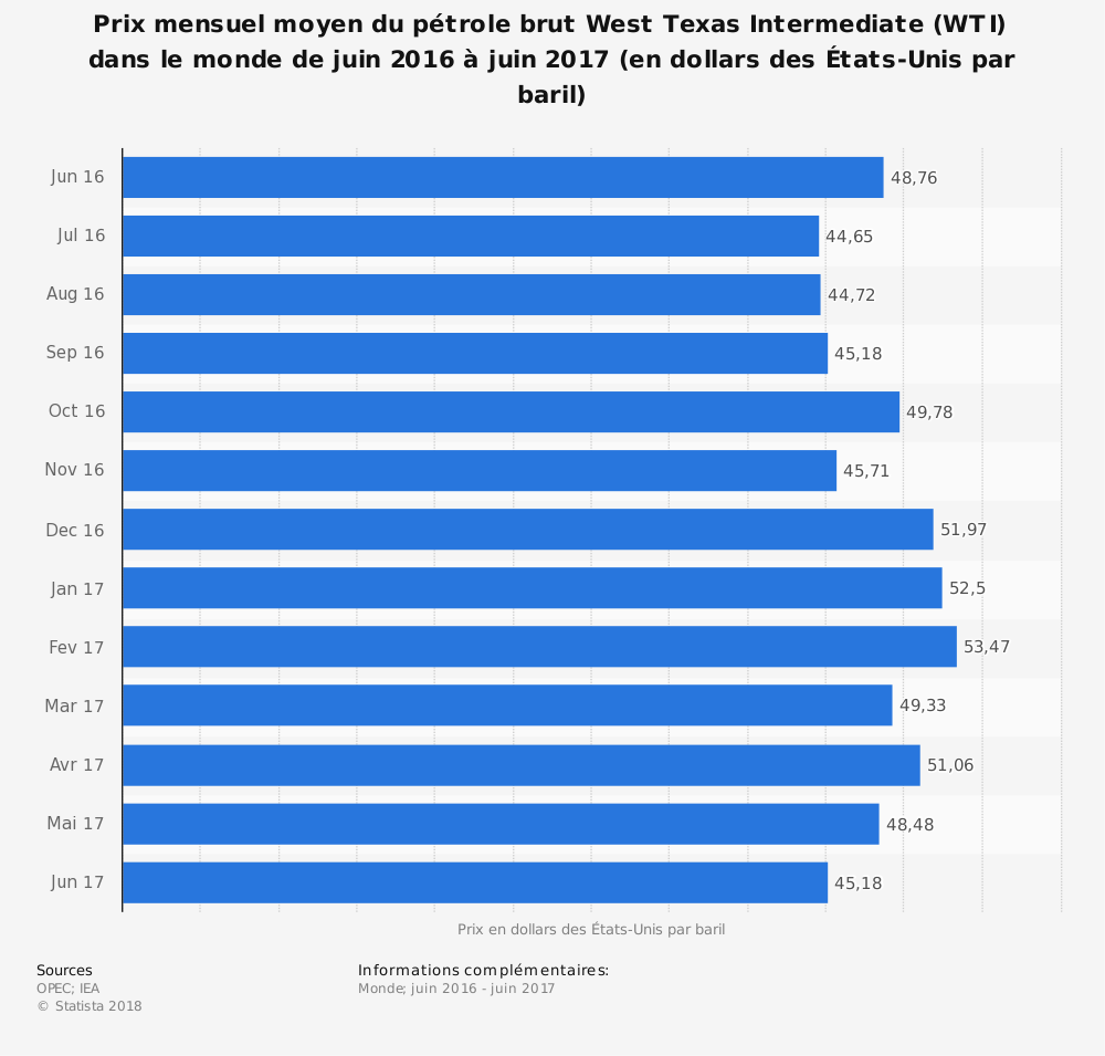 Statistique: Prix mensuel moyen du pétrole brut West Texas Intermediate (WTI) dans le monde de juin 2016 à juin 2017 (en dollars des États-Unis par baril) | Statista