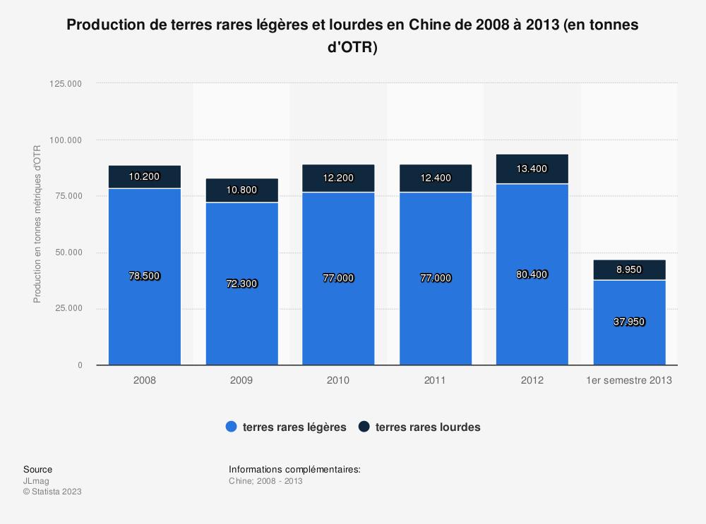 Statistique: Production de terres rares légères et lourdes en Chine de 2008 à 2013 (en tonnes d'OTR) | Statista