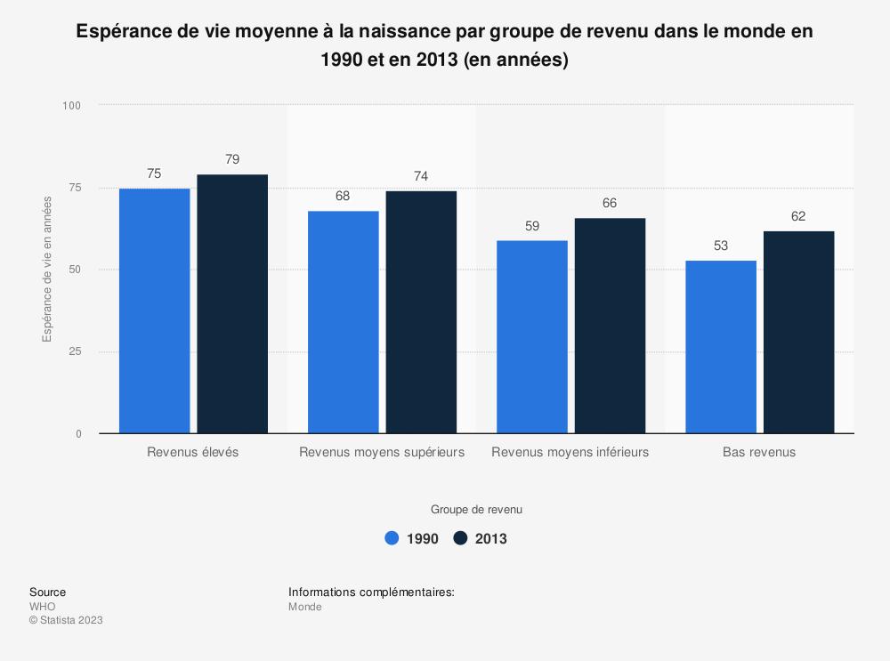 Statistique: Espérance de vie moyenne à la naissance par groupe de revenu dans le monde en 1990 et en 2013 (en années) | Statista