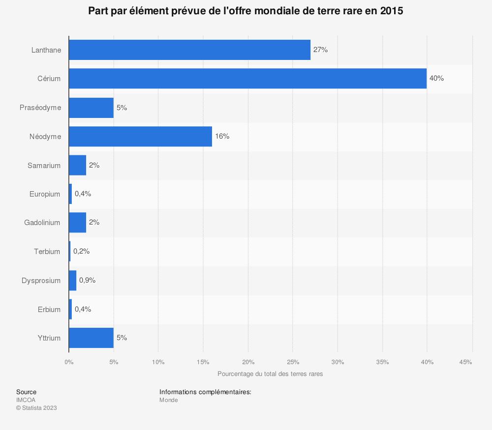Statistique: Part par élément prévue de l'offre mondiale de terre rare en 2015 | Statista