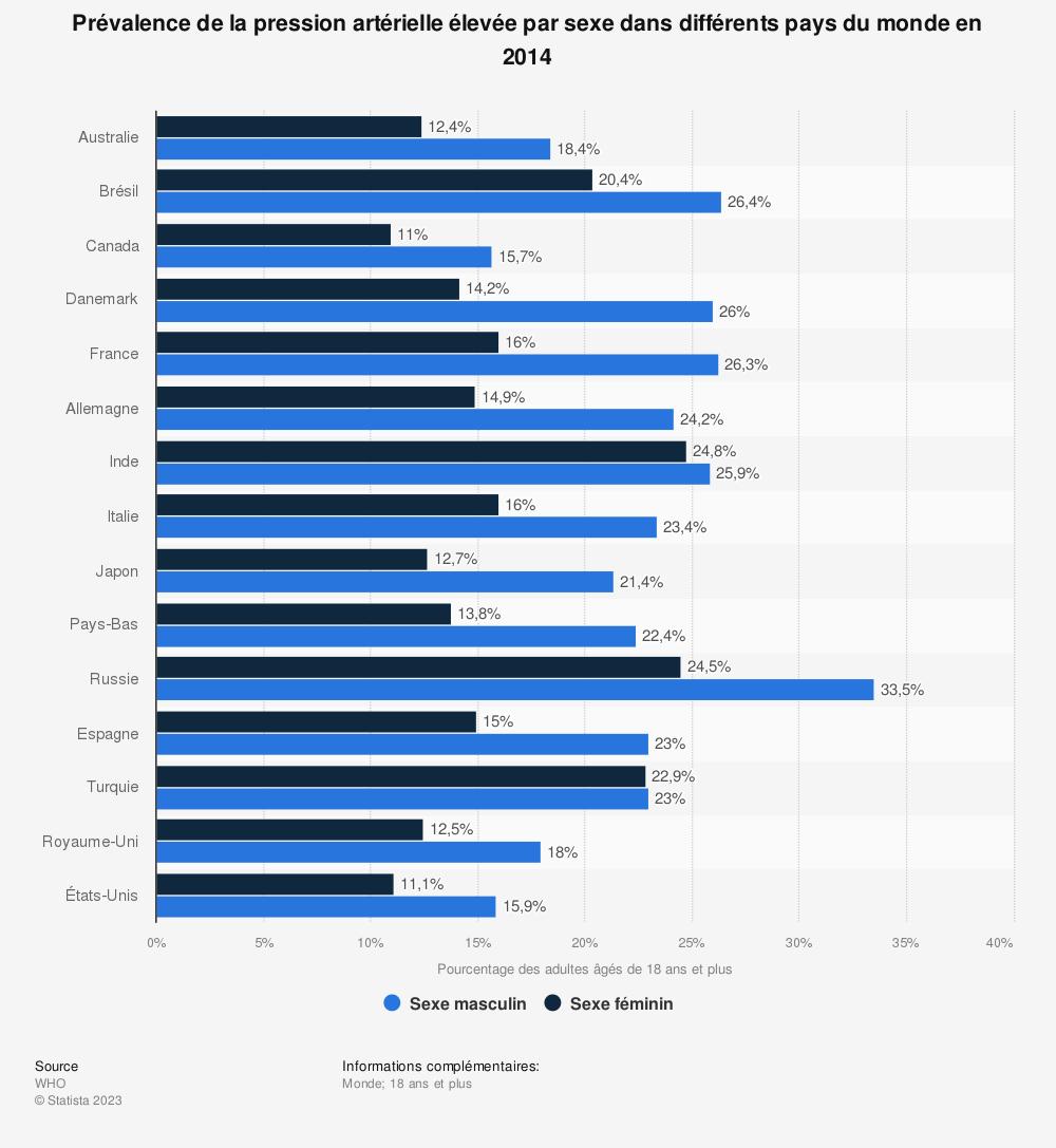 Statistique: Prévalence de la pression artérielle élevée par sexe dans différents pays du monde en 2014 | Statista