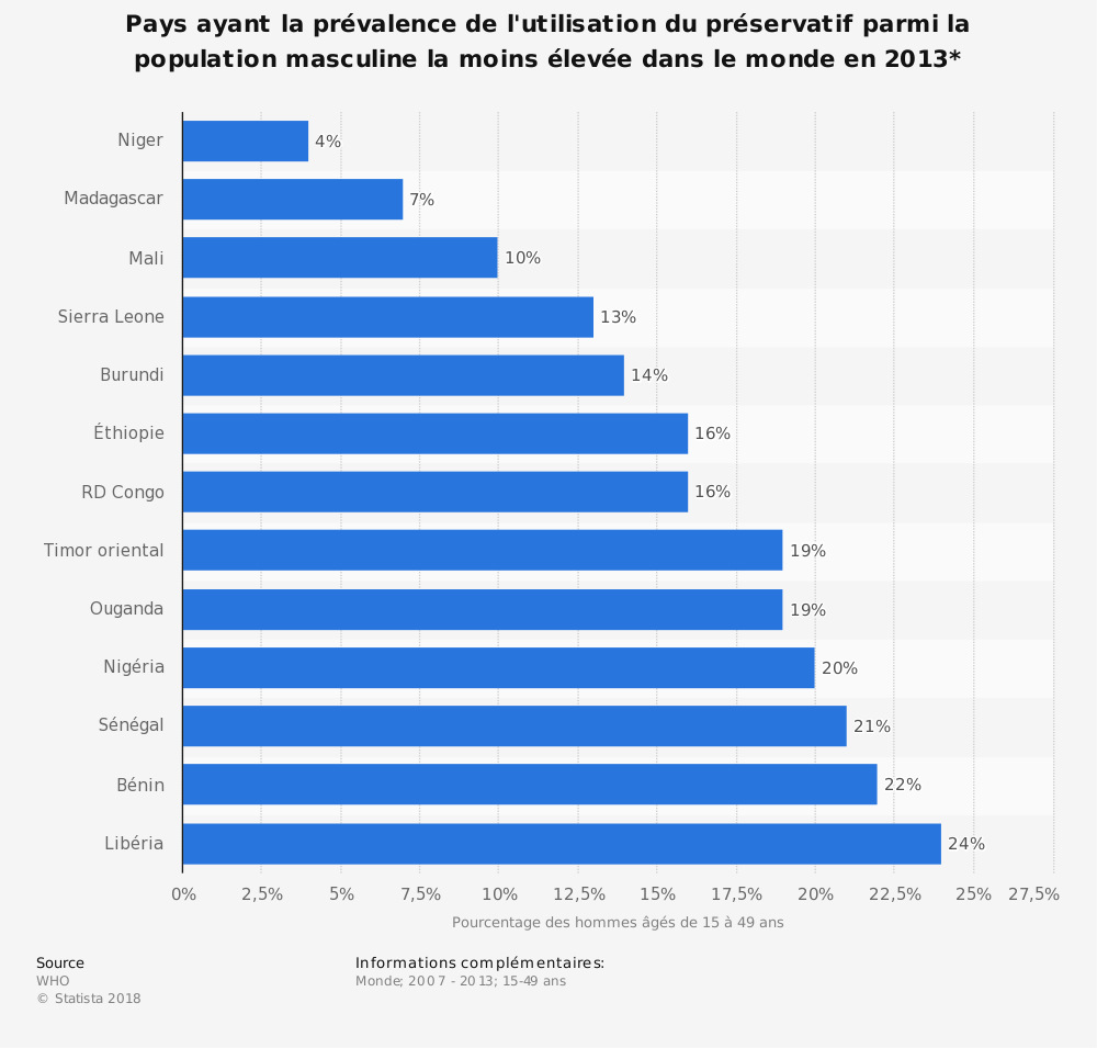 Statistique: Pays ayant la prévalence de l'utilisation du préservatif parmi la population masculine la moins élevée dans le monde en 2013* | Statista