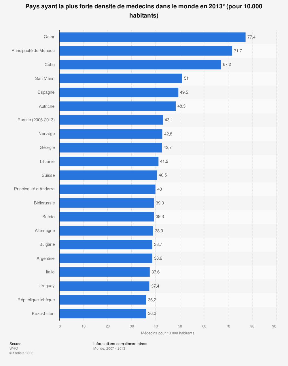 Statistique: Pays ayant la plus forte densité de médecins dans le monde en 2013* (pour 10.000 habitants) | Statista