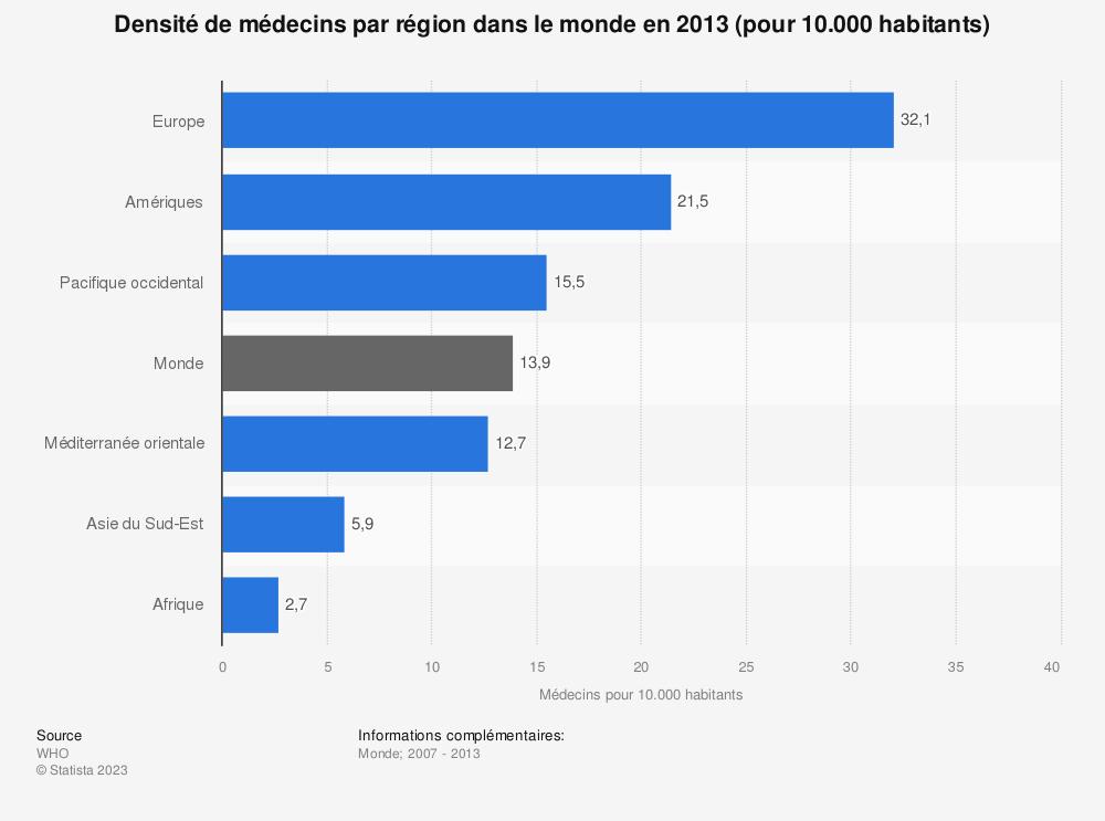 Statistique: Densité de médecins par région dans le monde en 2013 (pour 10.000 habitants) | Statista