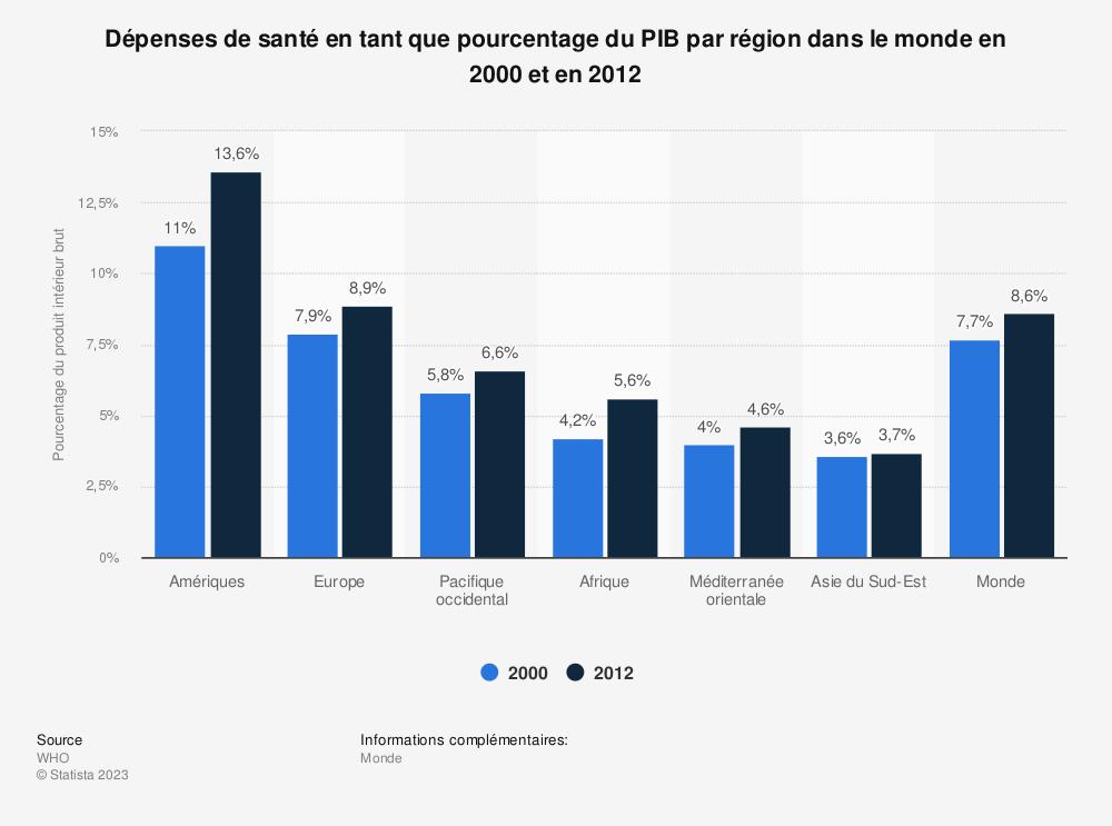 Statistique: Dépenses de santé en tant que pourcentage du PIB par région dans le monde en 2000 et en 2012 | Statista
