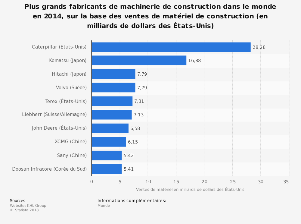 Statistique: Plus grands fabricants de machinerie de construction dans le monde en 2014, sur la base des ventes de matériel de construction (en milliards de dollars des États-Unis) | Statista