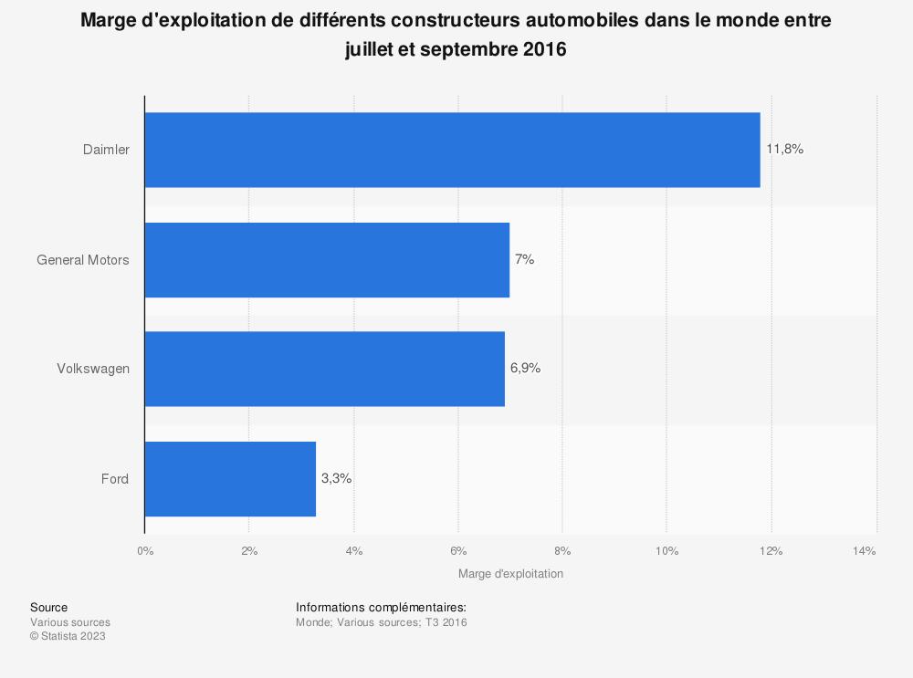 Statistique: Marge d'exploitation de différents constructeurs automobiles dans le monde entre juillet et septembre 2016 | Statista