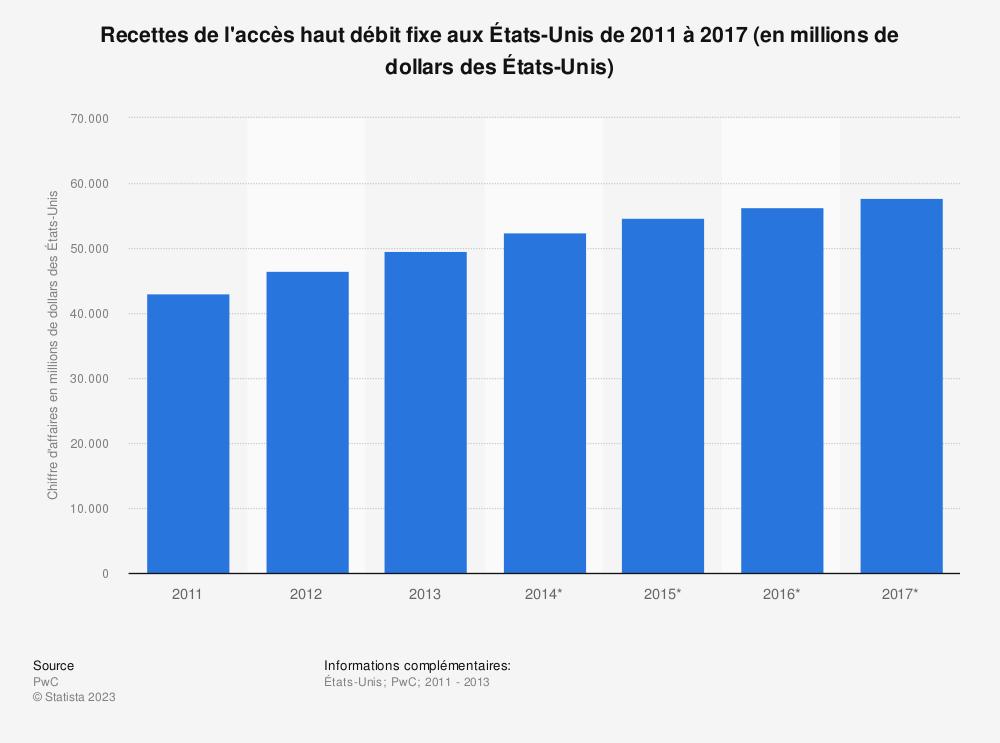 Statistique: Recettes de l'accès haut débit fixe aux États-Unis de 2011 à 2017 (en millions de dollars des États-Unis) | Statista