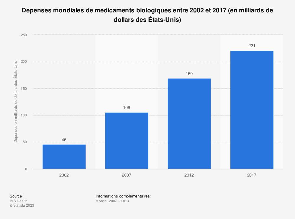 Statistique: Dépenses mondiales de médicaments biologiques entre 2002 et 2017 (en milliards de dollars des États-Unis) | Statista