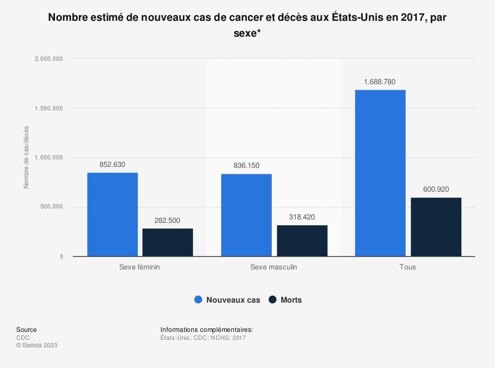 Statistique: Nombre estimé de nouveaux cas de cancer et décès aux États-Unis en 2017, par sexe* | Statista