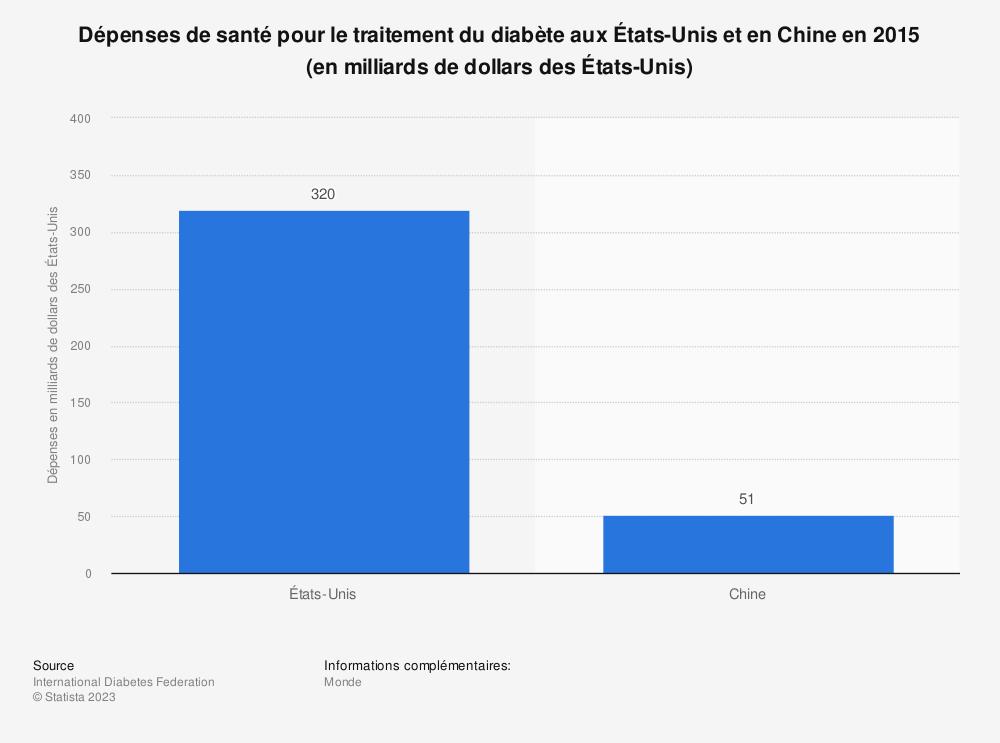 Statistique: Dépenses de santé pour le traitement du diabète aux États-Unis et en Chine en 2015 (en milliards de dollars des États-Unis) | Statista
