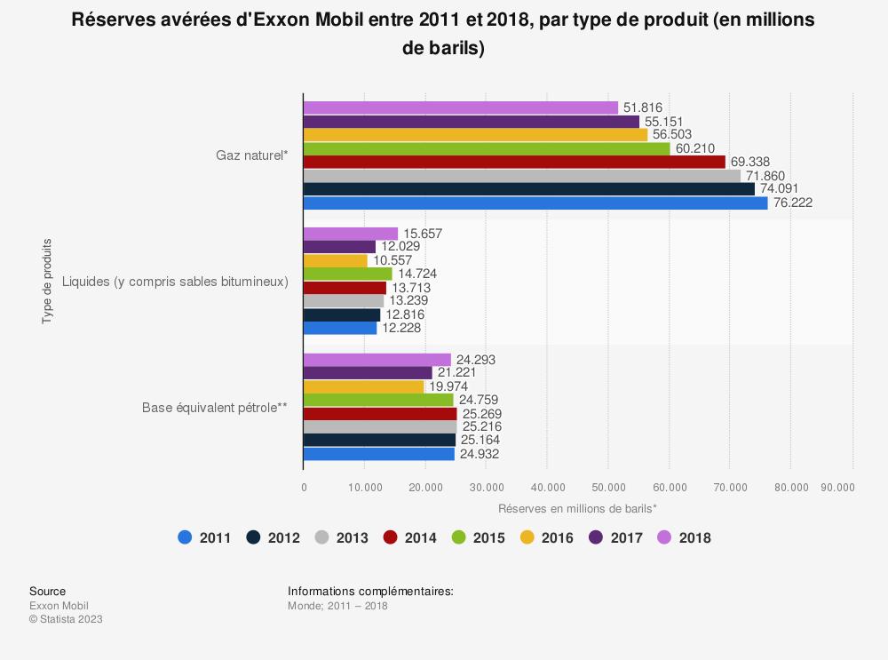 Statistique: Réserves avérées d'Exxon Mobil entre 2011 et 2018, par type de produit (en millions de barils) | Statista