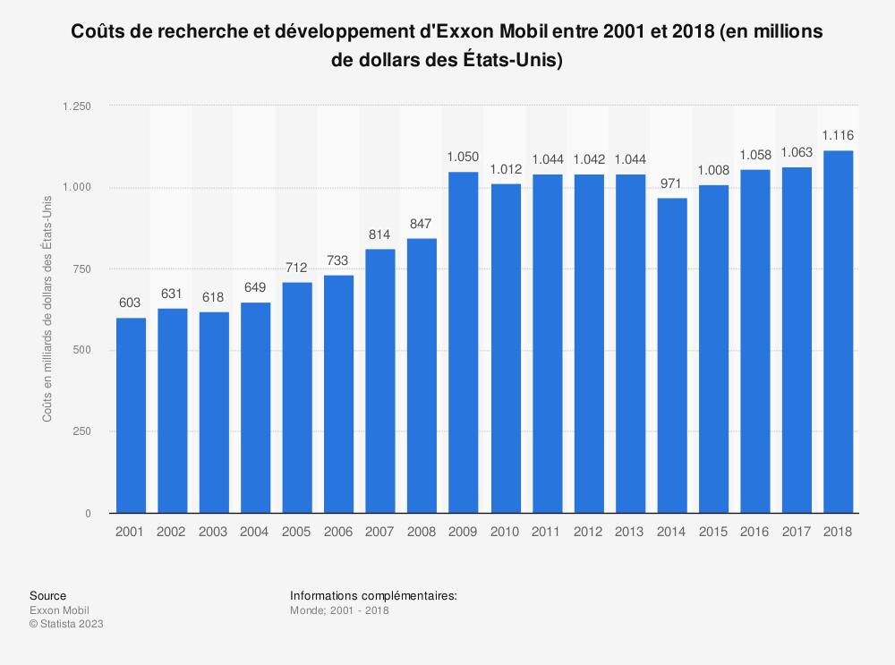 Statistique: Coûts de recherche et développement d'Exxon Mobil entre 2001 et 2018 (en millions de dollars des États-Unis) | Statista