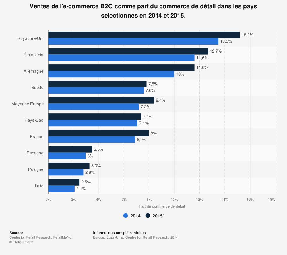 Statistique: Ventes de l'e-commerce B2C comme part du commerce de détail dans les pays sélectionnés en 2014 et 2015. | Statista
