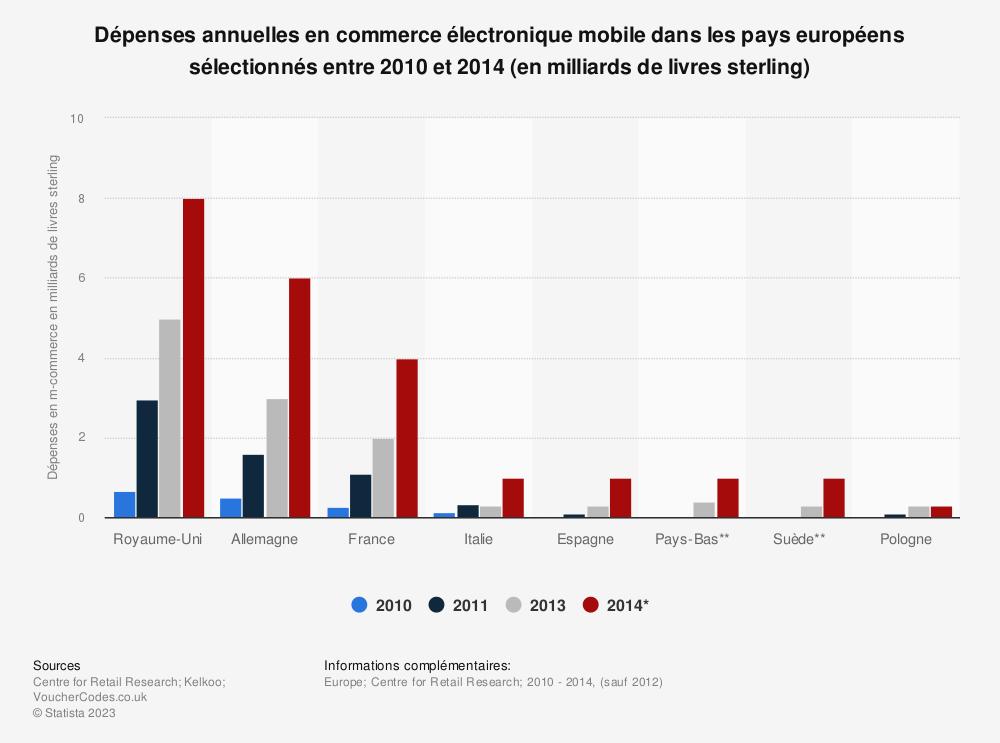 Statistique: Dépenses annuelles en commerce électronique mobile dans les pays européens sélectionnés entre 2010 et 2014 (en milliards de livres sterling) | Statista