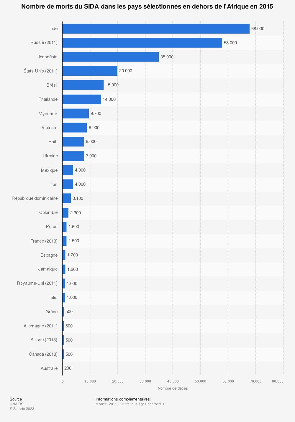 Statistique: Nombre de morts du SIDA dans les pays sélectionnés en dehors de l'Afrique en 2015 | Statista