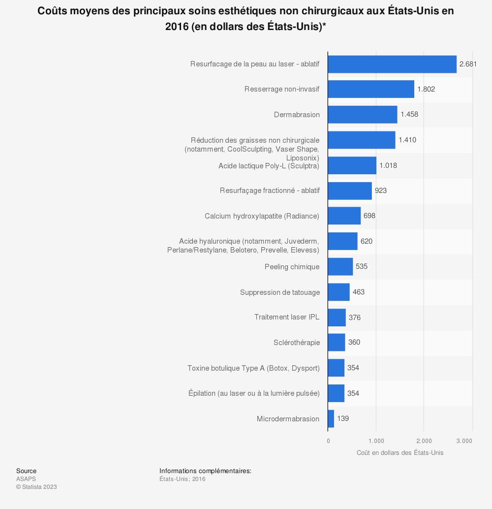 Statistique: Coûts moyens des principaux soins esthétiques non chirurgicaux aux États-Unis en 2016 (en dollars des États-Unis)* | Statista
