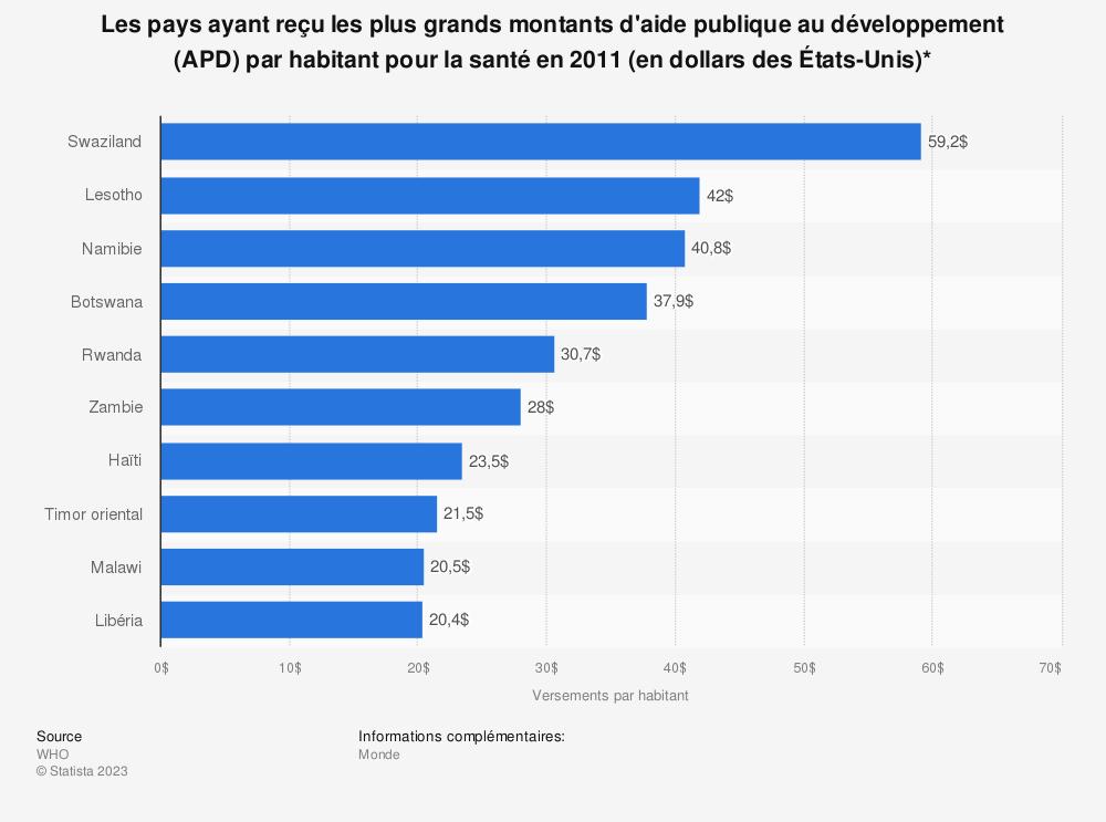 Statistique: Les pays ayant reçu les plus grands montants d'aide publique au développement (APD) par habitant pour la santé en 2011 (en dollars des États-Unis)* | Statista