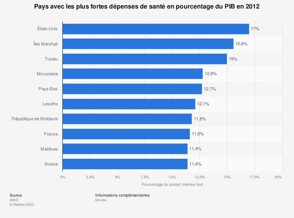 Statistique: Pays avec les plus fortes dépenses de santé en pourcentage du PIB en 2012 | Statista