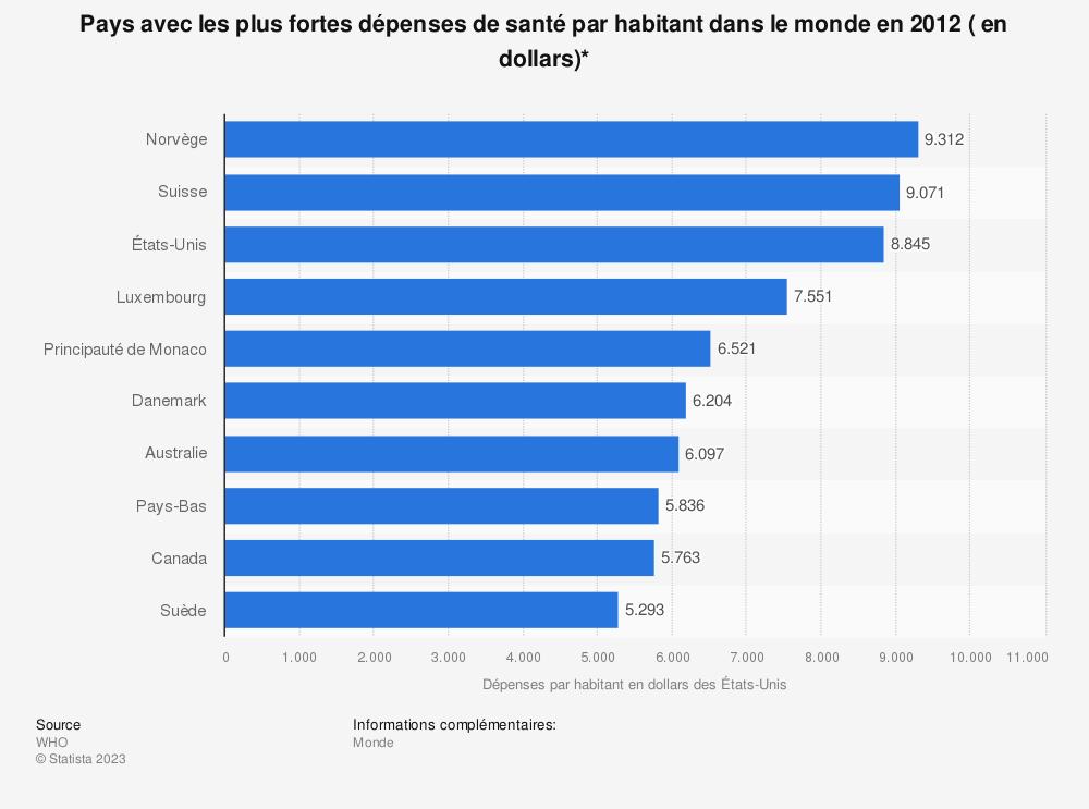 Statistique: Pays avec les plus fortes dépenses de santé par habitant dans le monde en 2012 ( en dollars)* | Statista