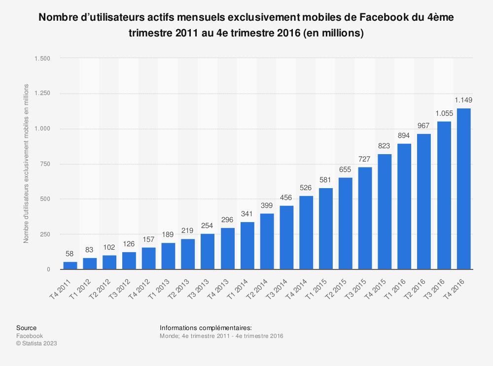 Statistique: Nombre d'utilisateurs actifs mensuels exclusivement mobiles de Facebook du 4ème trimestre 2011 au 4e trimestre2016 (en millions) | Statista