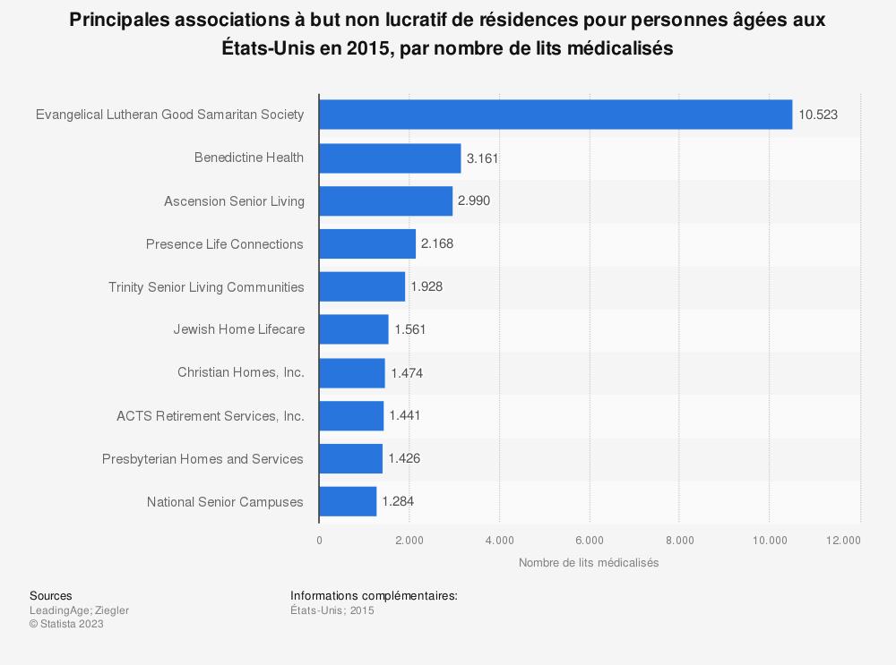 Statistique: Principales associations à but non lucratif de résidences pour personnes âgées aux États-Unis en 2015, par nombre de lits médicalisés | Statista