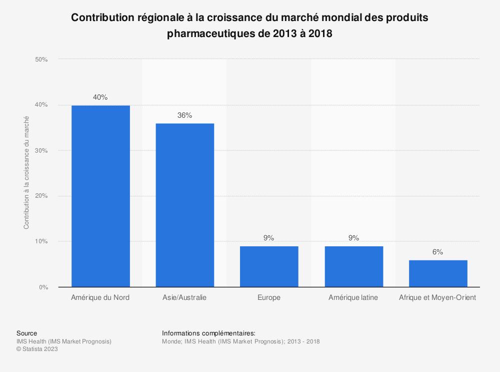 Statistique: Contribution régionale à la croissance du marché mondial des produits pharmaceutiques de 2013 à 2018 | Statista
