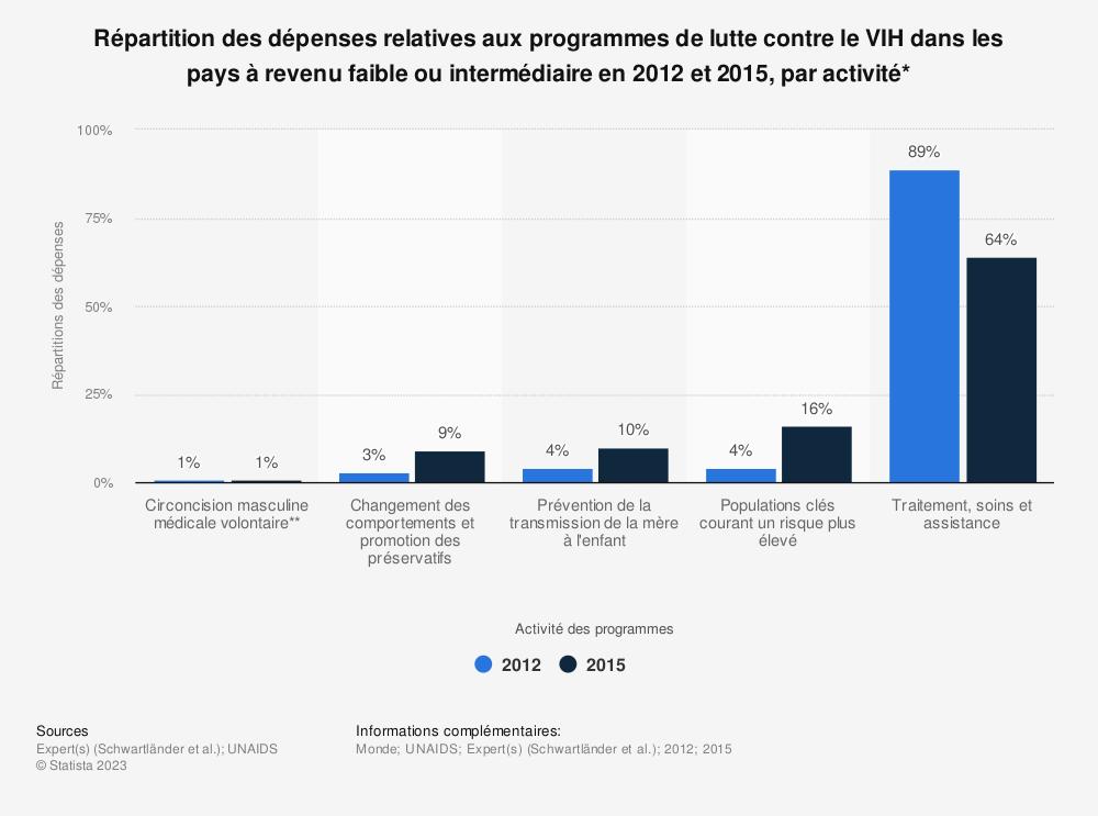 Statistique: Répartition des dépenses relatives aux programmes de lutte contre le VIH dans les pays à revenu faible ou intermédiaire en 2012 et 2015, par activité* | Statista