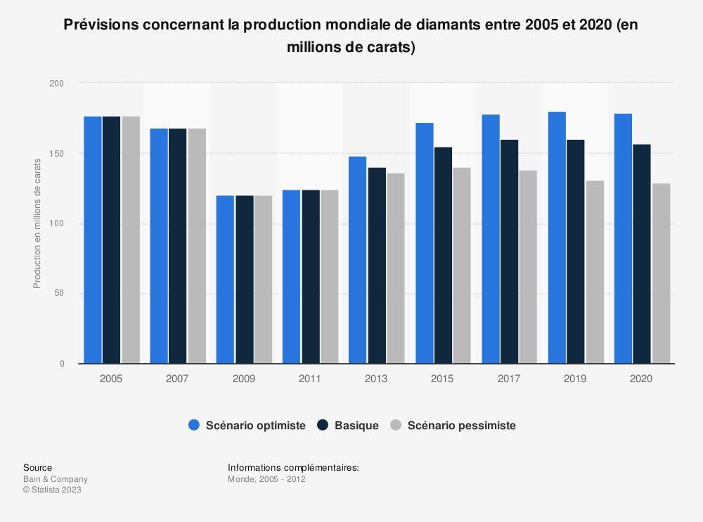 Statistique: Prévisions concernant la production mondiale de diamants entre 2005 et 2020 (en millions de carats) | Statista