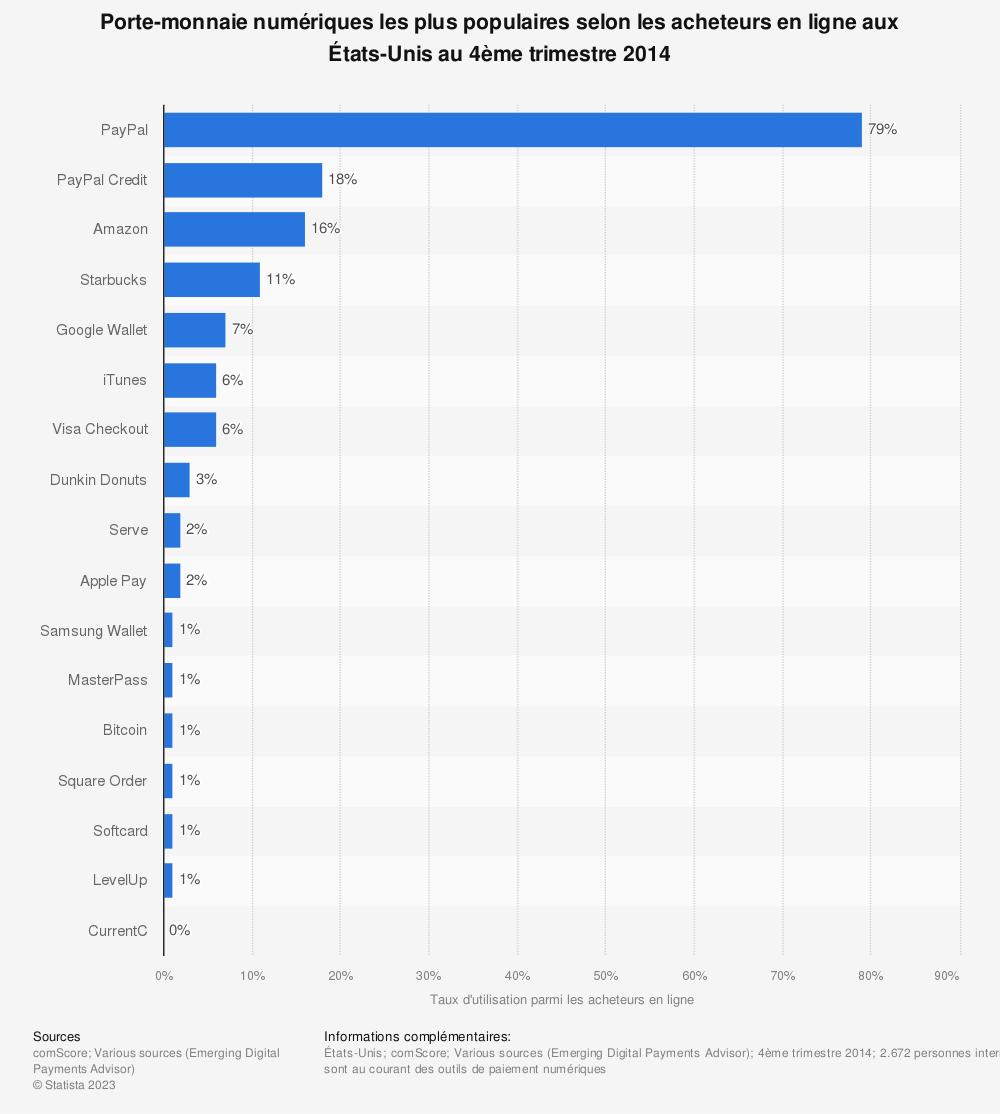Statistique: Porte-monnaie numériques les plus populaires selon les acheteurs en ligne aux États-Unis au 4ème trimestre 2014 | Statista