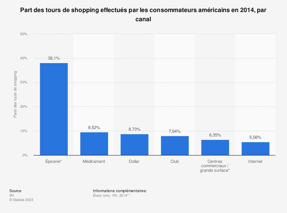 Statistique: Part des tours de shopping effectués par les consommateurs américains en 2014, par canal | Statista