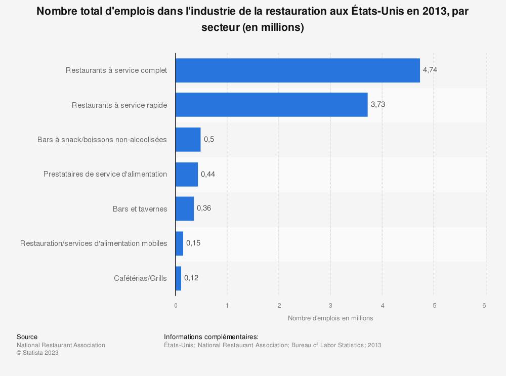 Statistique: Nombre total d'emplois dans l'industrie de la restauration aux États-Unis en2013, par secteur (en millions) | Statista