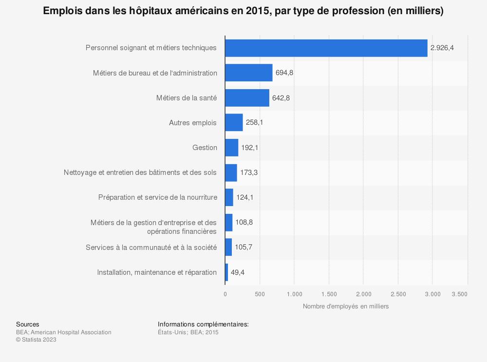 Statistique: Emplois dans les hôpitaux américains en 2015, par type de profession (en milliers) | Statista