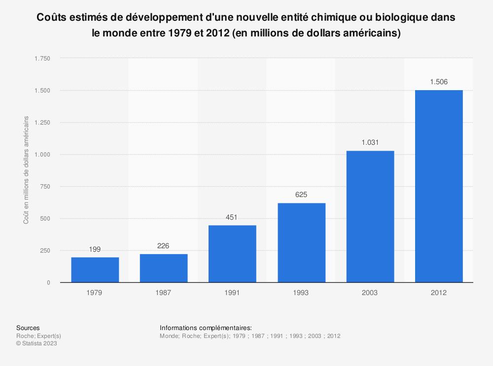 Statistique: Coûts estimés de développement d'une nouvelle entité chimique ou biologique dans le monde entre 1979 et 2012 (en millions de dollars américains) | Statista