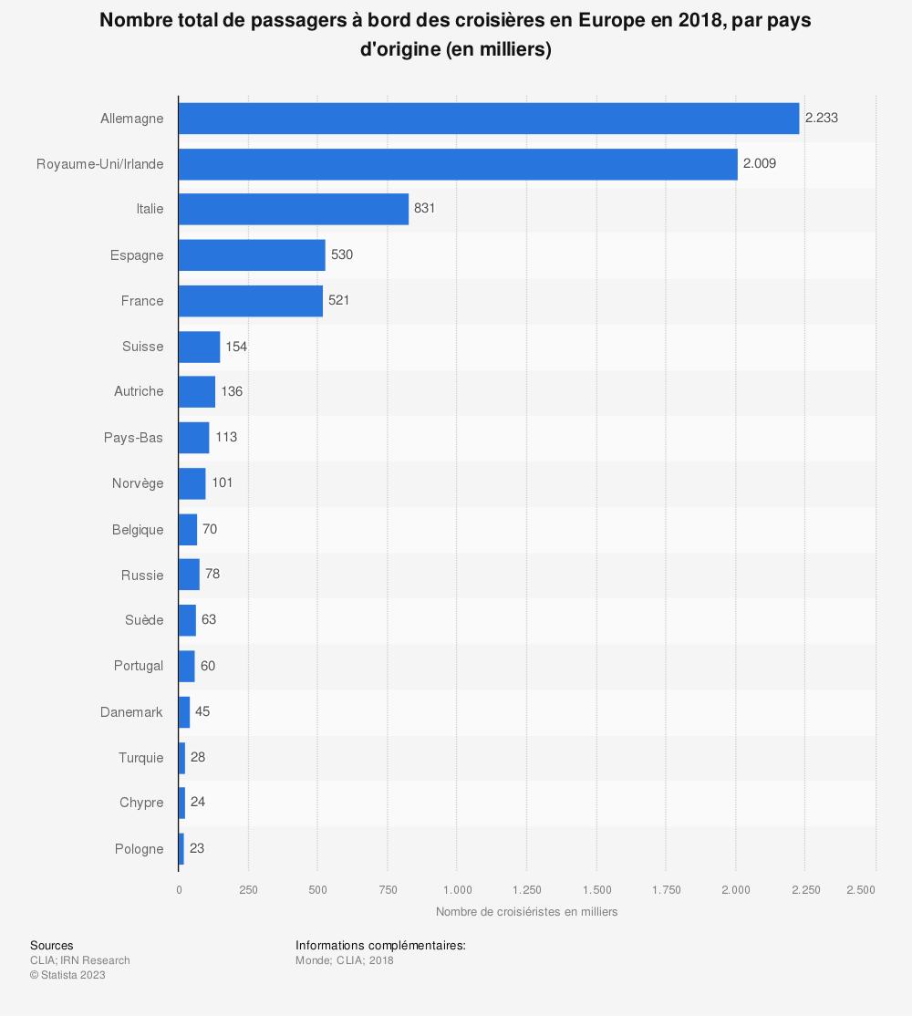 Statistique: Nombre total de passagers à bord des croisières en Europe en 2018, par pays d'origine (en milliers) | Statista